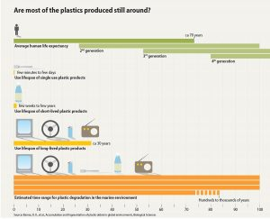 are-most-of-the-plastics-produced-still-around